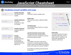 Javascript Reference, Javascript Cheat Sheet, Programming Languages, Web Languages, Variables, Time Management, Web Development, Vocabulary, Knowledge