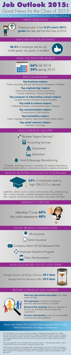 Job Outlook 2015 for college graduates. From: NACE-National Association of Colleges & Employers