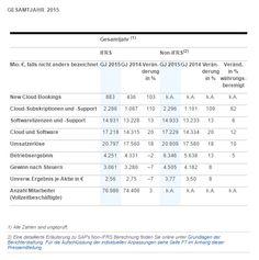 #SAP SE veröffentlicht die vorläufigen #Ergebnisse für #2015 für das Gesamtjahr