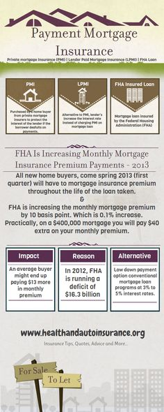 Private Mortgage Insurance & FHA Increases Mortgage Rates In 2013