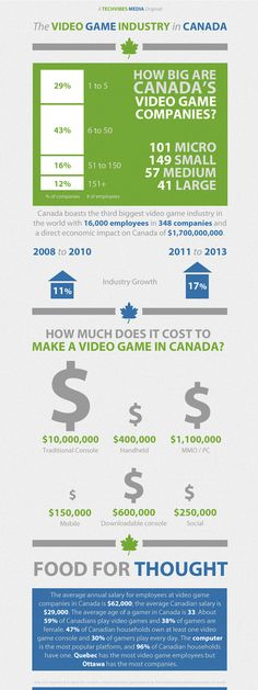 The video game industry in Canada