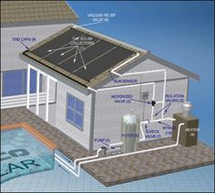 Solar water heating pool - At Northern Lights Solar Solutions, we provide detailed information on a solar pool heating system. Visit our website to know more about solar pool heating system and more! Solar Energy Panels, Best Solar Panels, Solar Pool Heater, Solar Charger, Solar Panel System, Heated Pool, Pool Houses, Swimming Pools, Septic System