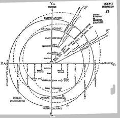 CUADRO: Ontologia del Humano-Cosmos [alquimica]