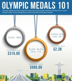 Rio Olympics - What are the Olympic medals made of?