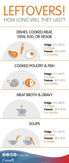 Proper Food Storage Requires Restaurant Food Storage Chart  Atlantic Publishing Company Culinary