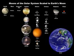 Google Image Result for http://creationwiki.org/pool/images/1/18/Moons_of_solar_system.jpg