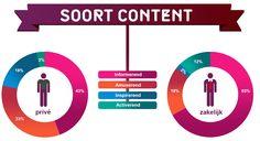 Social media: Soort content. Prive vs Zakelijk
