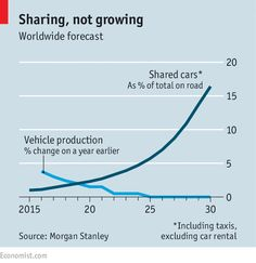 The driverless, car-sharing road ahead | The Economist