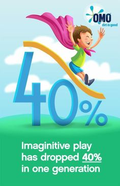 Children today engage in 40% less 'real play' than their parents did at the same age.