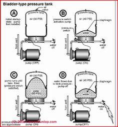 Schematic of a bladder type captive air water pressure tank (C) Carson Dunlop Associates