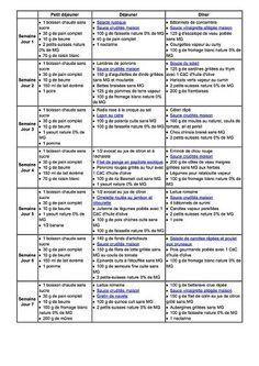 menu daujourdhui - Nos diététiciennes vous accompagnent ! - page 1 Post Baby Diet, Detox Diet Menu, School Menu, Meal Prep Plans, Sugar Free Diet, 1000 Calories, Dukan Diet, Calorie Diet, Food Menu