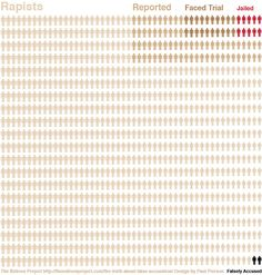 The fear of getting falsely accused of rape just doesn't compare to the fear of an actual rapist getting away with his or her crime. Statistics from Justice Department,National Crime Victimization Survey: 2006-2010 and FBI reports.