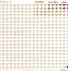 false rape allegations are rare, but so are jailed rapists