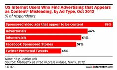 "Misleading ads : ""Despite the potential backlash against misunderstood native ads, media sites under monetization pressure are turning to native advertising to drive digital revenue,"" says eMarketer. ""Notable examples include Forbes, The Atlantic and The Washington Post. Others such as CNN and Hearst have said they are considering it."""