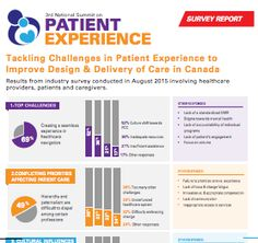Download Infographics - Patient Experience East