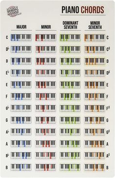 Piano Sheet Music Letters, Easy Piano Sheet Music, Piano Music Notes, Piano Lessons, Music Lessons, Accord Piano, Music Theory Piano, Music Chords, Guitar Chords