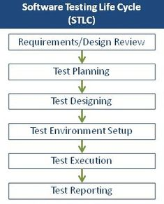 Software Testing Life Cycle – How to do it the expensive way! 😉 Software Testing Life Cycle – How to do it the expensive way! Web Development Projects, Web Development Company, Application Development, Software Development, Manual Testing, Software Testing, Software Software, Computer Programming, Computer Science