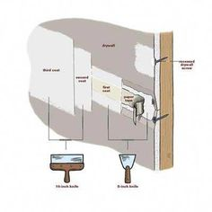 How to mud drywall joints - IF we ever redo the basement walls . Drywall Tape, Drywall Mud, Drywall Repair, Drywall Ceiling, Drywall Corners, Home Improvement Projects, Home Projects, Drywall Finishing, How To Finish Drywall