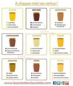 #nutrition : fiche pratique très utile pour les amateurs d'apithérapie ! #santé #naturopathie