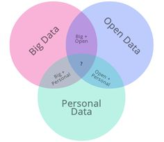 moving line between definitions. Open data gaining traction vs. big data