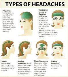 #types #headaches