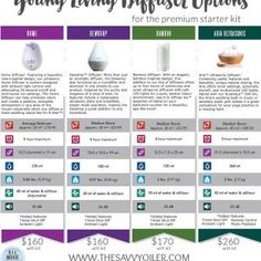 8 BEST Diffuser Blends for Sleep! | The Savvy Oiler