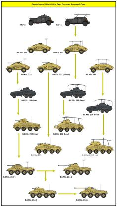 In the German Wehrmacht, armored cars were intended for the traditional cavalry missions of reconnaissance and screening. They scouted ahead and to the flank of advancing mechanized units to assess...