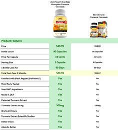 Just Potent Turmeric Curcumin | Ultra-High Absorption | Patented, Clinically Researched and Tested