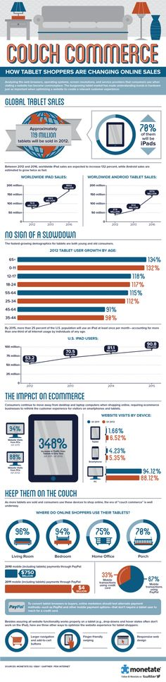 Couch Commerce: How Tablet Shoppers are Changing Online Sales #infographic