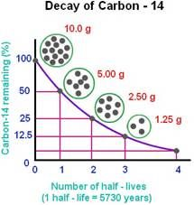 carbon dating and half life