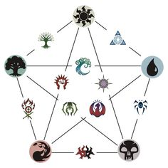 """Magic The Gathering colour pentagon and guilds"