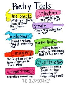 Teach Your Child to Read - poetic devices anchor chart plus ideas for teaching a week-long poetry unit at the elementary level - Give Your Child a Head Start, and.Pave the Way for a Bright, Successful Future. Teaching Poetry, Teaching Language Arts, Teaching Writing, Writing Skills, Writing Tips, Writing Process, Essay Writing, Teaching Ideas, Teaching Literature
