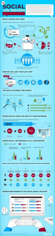 zoeken van een baan en social media
