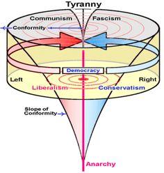 political spectrum realism - Google Search Belief Quotes, Susan B Anthony, Political Spectrum, Communism, Anarchy, Self Help, Philosophy, Knowledge, Politics