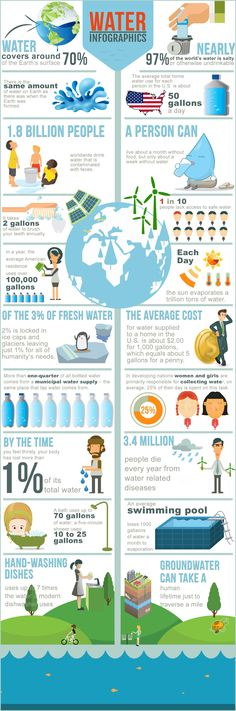 Educational infographic & data visualisation 20 More Amazing Water Facts Infographic Infographic Description 20 More Amazing Water Facts Infographic – Infographic Source – Water Facts, Water Pollution Facts, Facts About Water, Water Scarcity, World Water Day, Environmental Education, Water Conservation, Sustainable Development, Earth Science