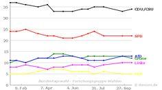 Umfrageverlauf: Bundestagswahl (#btw) - Forschungsgruppe Wahlen - bis 14.10.2016