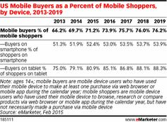Mobile shopping is widespread—eMarketer estimates that more than 150 million people used a mobile device to research, browse or compare products last year, including 79.0% of smartphone users and 86.0% of tablet users. But it's still largely an upper-funnel affair, with fewer than seven in 10 of those mobile shoppers actually making a purchase on their device