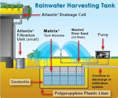 The Atlantis Underground Re-use System through our underground water tanks & irrigation systems, has proven effective in providing a regular clean water supply for your homes & gardens! Atlantis, Solar Energy, Solar Power, Rainwater Harvesting System, Water From Air, Water Management, Water Storage, Water Conservation, Water Systems