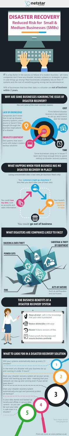Backup and Disaster Recovery is vital for businesses! See why in this infographic.