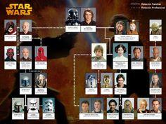 Relación entre personajes
