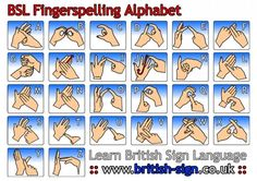Print out the British Sign Language fingerspelling alphabet charts. Our fingerspelling alphabet charts are in right handed and left handed versions. Sign Language Basics, Sign Language Words, Sign Language For Kids, Sign Language Alphabet, Learn Sign Language, Sign Language Interpreter, Australian Sign Language, British Sign Language, English Language