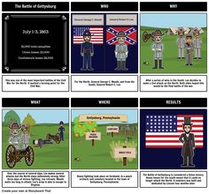 A description of the events that happened in gettysburg during the civil war