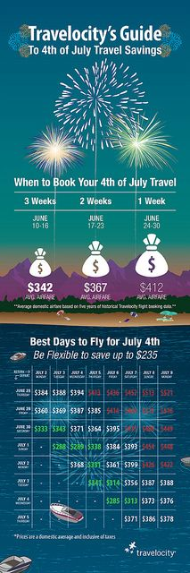 "here is a link to a board with travel charts:  http://pinterest.com/esario/online-travel-agency-infographics/                        [infographic] ""Travelocity's Guide to 4th of July Travel Savings"" May-2012 by Travelocity.com - The best days to fly and when to book this Fourth of July!"