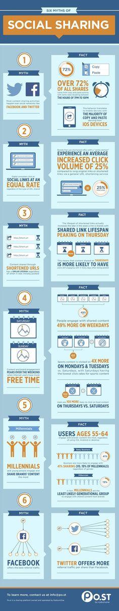 Les Mythes reliés aux partages sur les Réseaux Sociaux [Infographie]