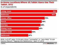 Nearly 75% of Tablet Use Occurs in the Home