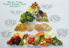 whole food plant based diet pyramid for optimum health #plantbased...