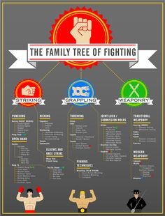Pretty cool graphic outlining what techniques are used in martial arts.  www.samuraikarate.net