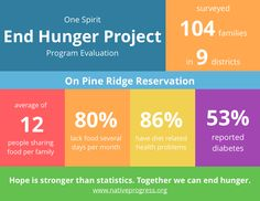 One Spirit End Hunger Project Evaluation Results