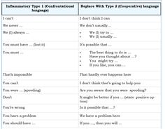 Chart that shows how to replace confrontational, fighting words with more cooperative ways to communicate. Some examples of how you can reduce arguments that result from HOW you talk Counseling Psychology, Positive Psychology, School Counseling, Effective Communication Skills, Good Communication, Child Behaviour, Behavior, Career Information, Personality Psychology