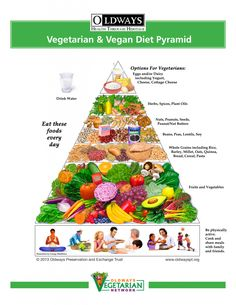 Not sure what kinds of food to include this Meatless Monday? Follow the new Vegetarian & Vegan Diet Pyramid from Oldways and you'll be headed in the right direction!